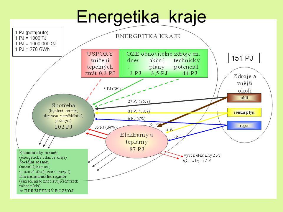 1 PJ (petajoule) 1 PJ = 1000 TJ 1 PJ = 1000 000 GJ 1 PJ = 278 GWh 151 PJ Energetika kraje