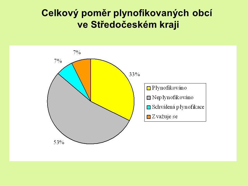 Celkový poměr plynofikovaných obcí ve Středočeském kraji