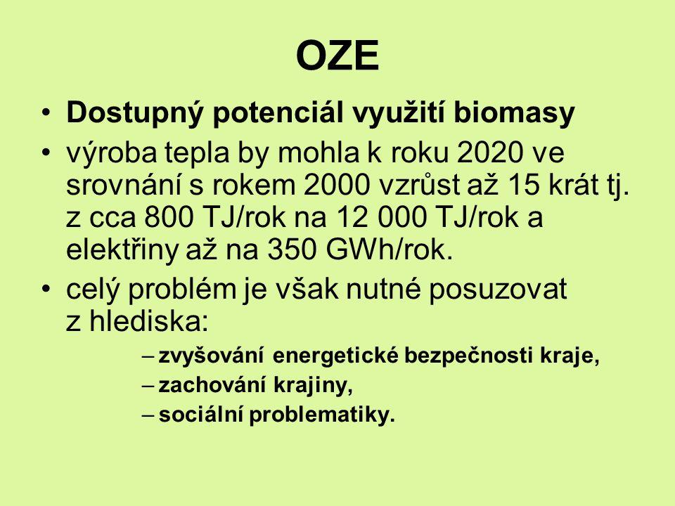 OZE Dostupný potenciál využití biomasy výroba tepla by mohla k roku 2020 ve srovnání s rokem 2000 vzrůst až 15 krát tj. z cca 800 TJ/rok na 12 000 TJ/