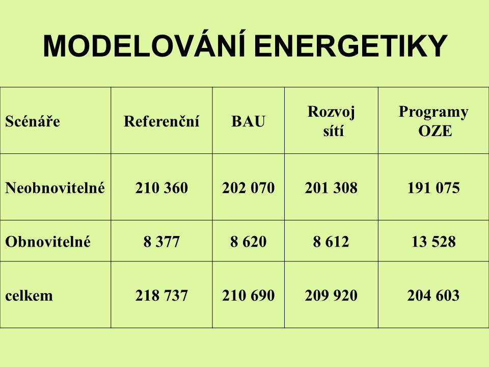 MODELOVÁNÍ ENERGETIKY Scénáře ReferenčníBAU Rozvoj sítí Programy OZE Neobnovitelné210 360202 070201 308191 075 Obnovitelné8 3778 6208 61213 528 celkem