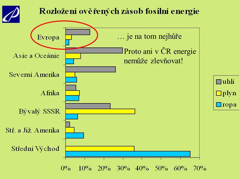 … je na tom nejhůře Proto ani v ČR energie nemůže zlevňovat!