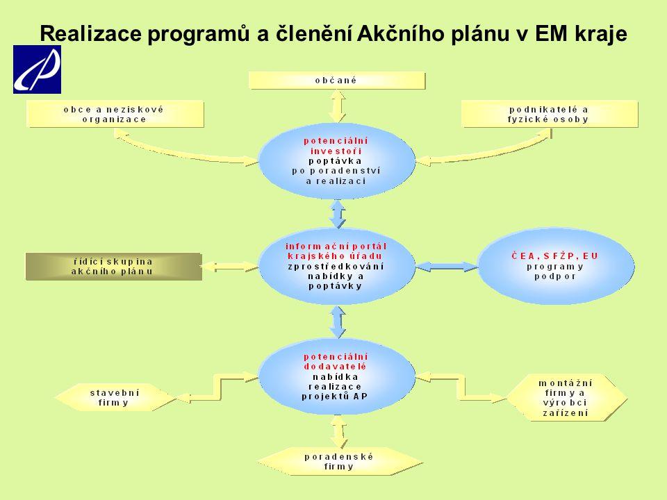 Realizace programů a členění Akčního plánu v EM kraje