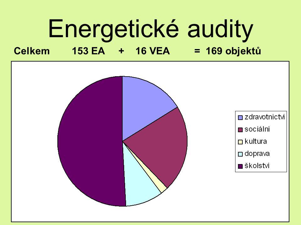 Energetické audity Celkem 153 EA + 16 VEA= 169 objektů