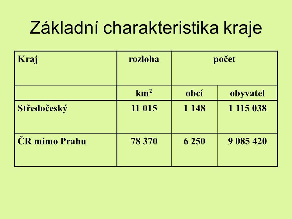 Krajrozlohapočet km 2 obcíobyvatel Středočeský11 0151 1481 115 038 ČR mimo Prahu78 3706 2509 085 420
