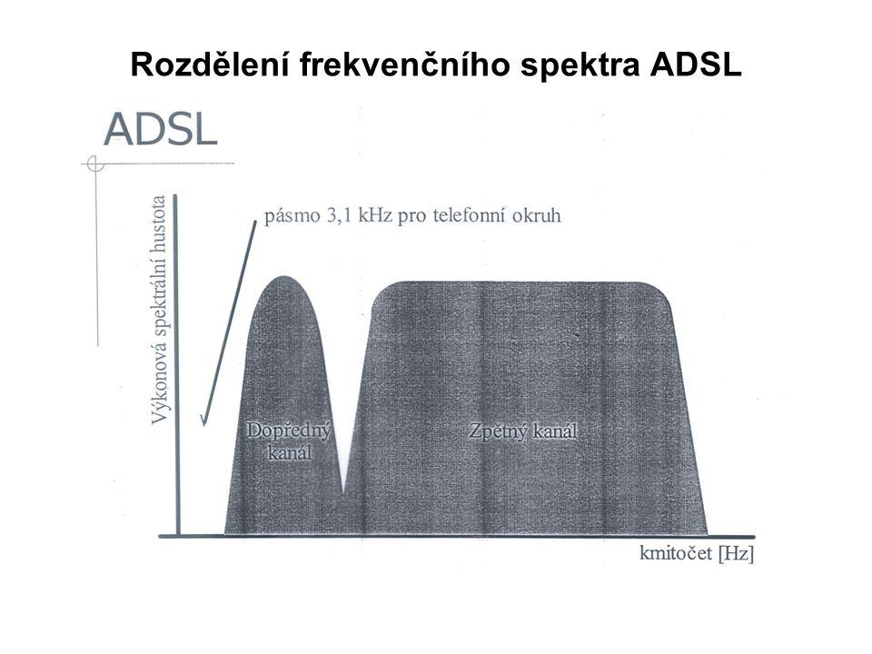 Rozdělení frekvenčního spektra ADSL
