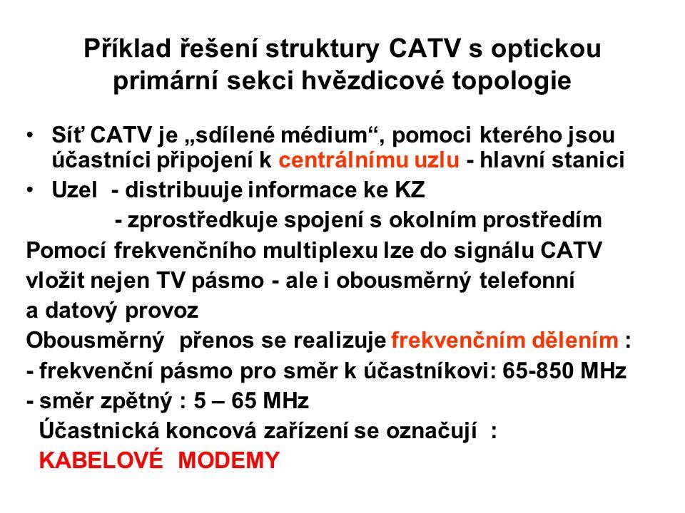 """Příklad řešení struktury CATV s optickou primární sekci hvězdicové topologie Síť CATV je """"sdílené médium"""", pomoci kterého jsou účastníci připojení k c"""