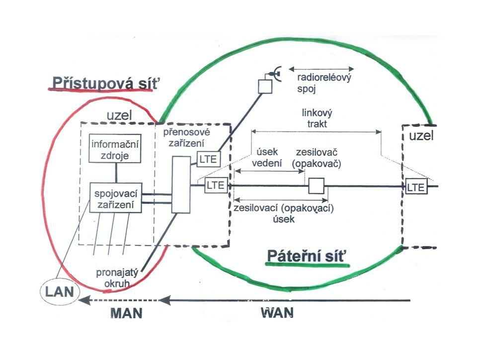 - vysoké přenosové rychlosti stovky Mb/s až Gb/s - spolehlivost, bezpečnost přenosu - efektivnost přenosu ve vztahu ke kapacitě sítě Základní funkční části OAN : - OLT ( Optical Line Terminal) je rozhraní mezi přístupovou sítí a sítěmi operátorů telekomunikačních služeb (strana sítě) - ONU (Optical Network Unit) je rozhraní mezi koncovým zařízením účastniků a přístupovou sítí (strana uživatelů) - ODN (Optical Distribution Network) je optická distribuční síť Distribuci signálu zajišťuje rozdělovač -Splitter, rozdělí signál do požadovaného počtu dílčích směrů, neprovádí zesilování a ani jiné úpravy signálu - pasivní optická síť.
