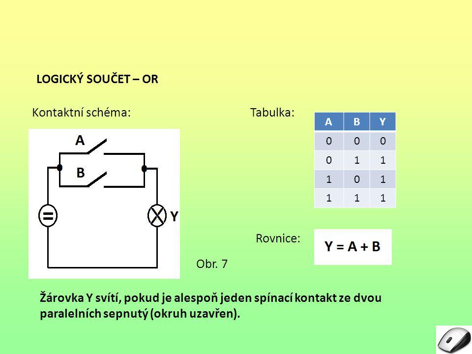 LOGICKÝ SOUČET – OR Rovnice: Tabulka: ABY 000 011 101 111 Kontaktní schéma: Žárovka Y svítí, pokud je alespoň jeden spínací kontakt ze dvou paralelníc