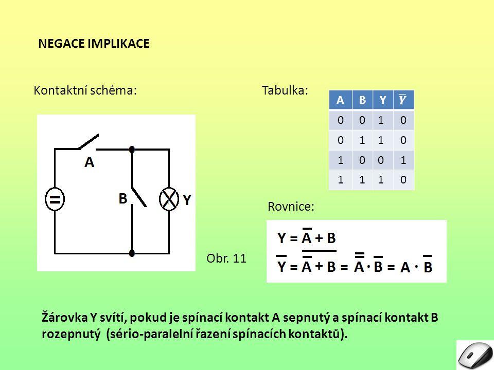 NEGACE IMPLIKACE Rovnice: Tabulka: ABY 0010 0110 1001 1110 Kontaktní schéma: Žárovka Y svítí, pokud je spínací kontakt A sepnutý a spínací kontakt B r