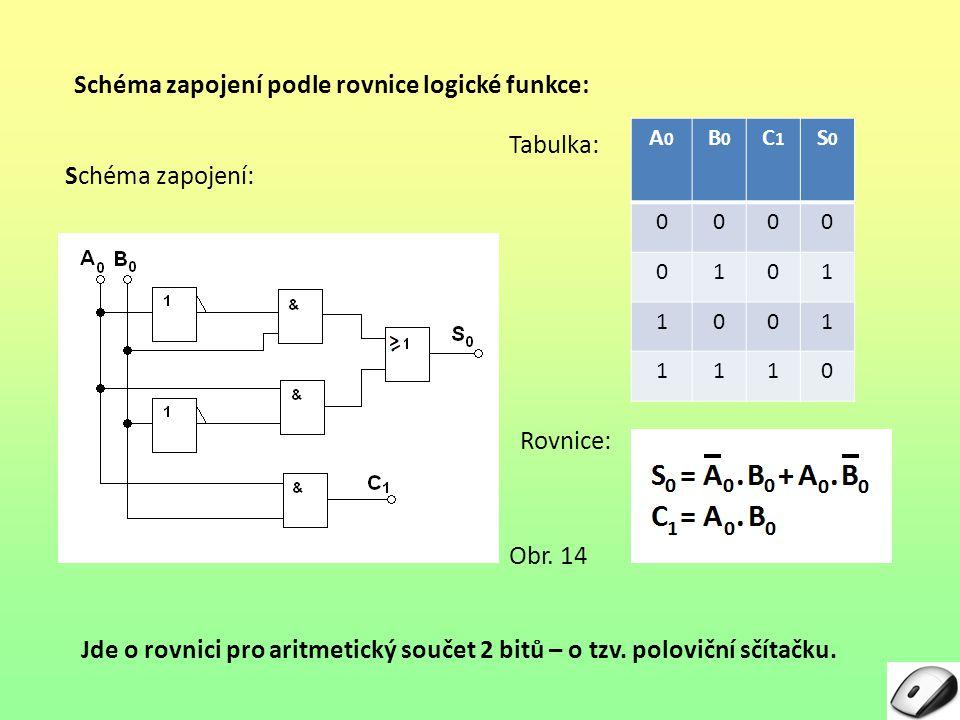 Schéma zapojení podle rovnice logické funkce: Rovnice: Tabulka: A0A0 B0B0 C1C1 S0S0 0000 0101 1001 1110 Schéma zapojení: Jde o rovnici pro aritmetický