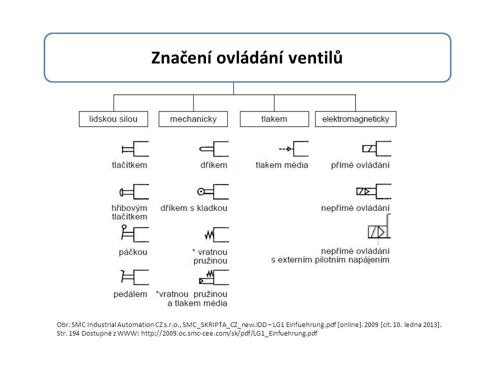 Značení ovládání ventilů Obr.