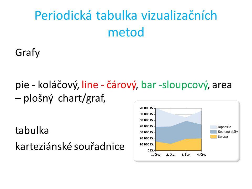 Periodická tabulka vizualizačních metod Grafy pie - koláčový, line - čárový, bar -sloupcový, area – plošný chart/graf, tabulka karteziánské souřadnice