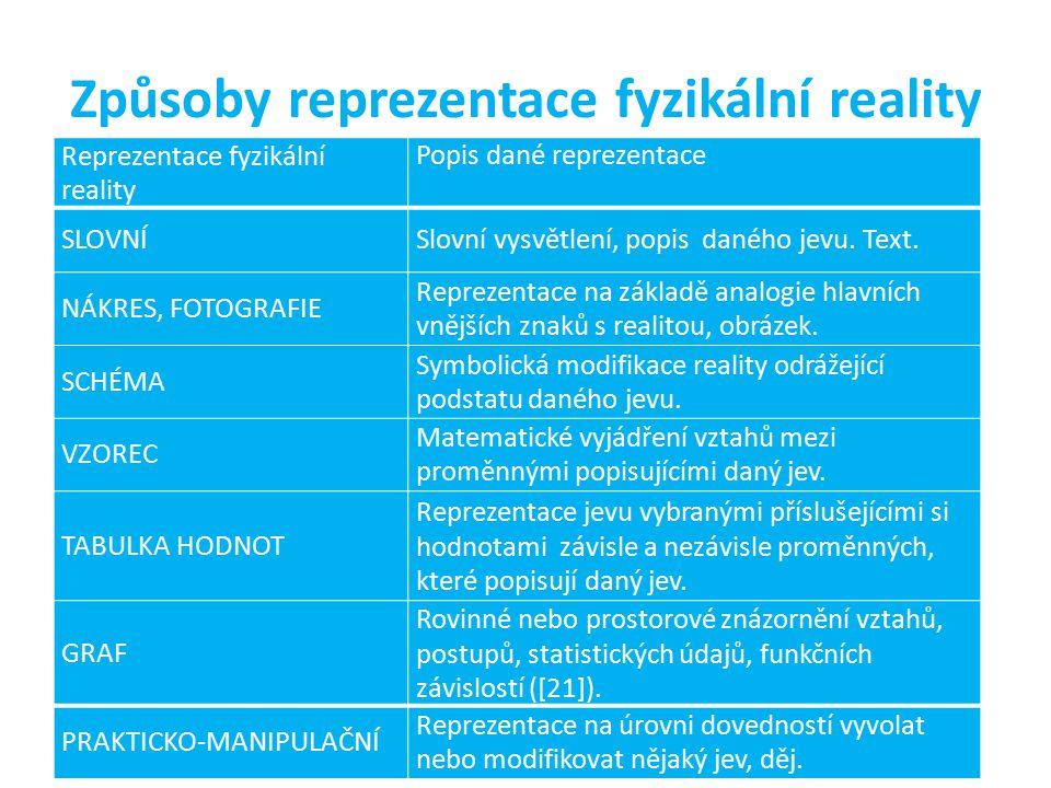 Způsoby reprezentace fyzikální reality Reprezentace fyzikální reality Popis dané reprezentace SLOVNÍSlovní vysvětlení, popis daného jevu. Text. NÁKRES