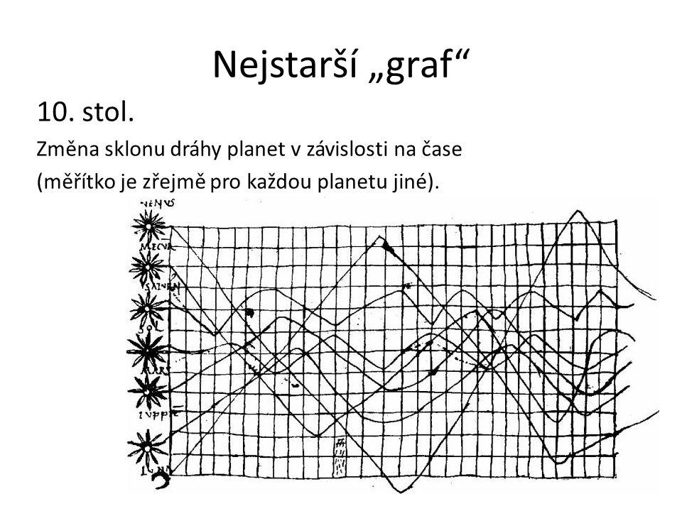 """Nejstarší """"graf"""" 10. stol. Změna sklonu dráhy planet v závislosti na čase (měřítko je zřejmě pro každou planetu jiné)."""