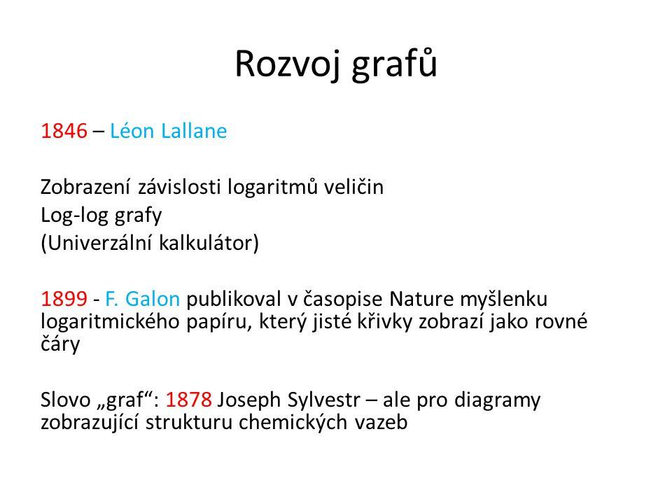 Rozvoj grafů 1846 – Léon Lallane Zobrazení závislosti logaritmů veličin Log-log grafy (Univerzální kalkulátor) 1899 - F. Galon publikoval v časopise N