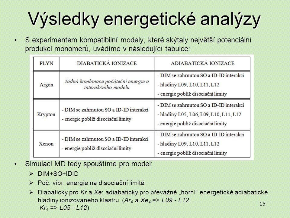 16 Výsledky energetické analýzy S experimentem kompatibilní modely, které skýtaly největší potenciální produkci monomerů, uvádíme v následující tabulce: Simulaci MD tedy spouštíme pro model:  DIM+SO+IDID  Poč.