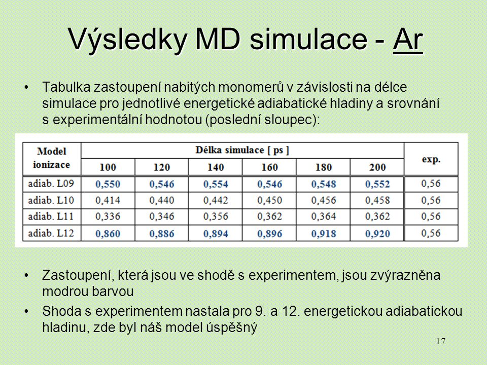 17 Výsledky MD simulace - Ar Tabulka zastoupení nabitých monomerů v závislosti na délce simulace pro jednotlivé energetické adiabatické hladiny a srovnání s experimentální hodnotou (poslední sloupec): Zastoupení, která jsou ve shodě s experimentem, jsou zvýrazněna modrou barvou Shoda s experimentem nastala pro 9.