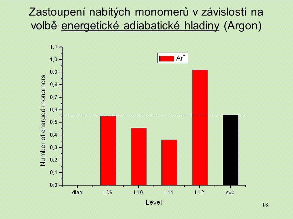 18 Zastoupení nabitých monomerů v závislosti na volbě energetické adiabatické hladiny (Argon)