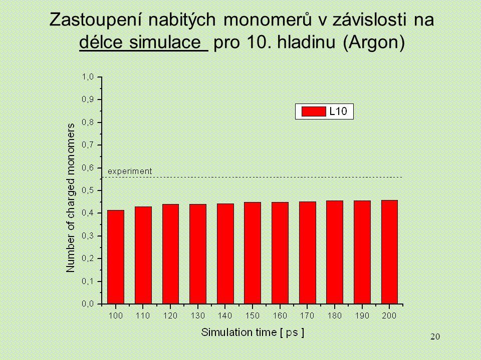 20 Zastoupení nabitých monomerů v závislosti na délce simulace pro 10. hladinu (Argon)