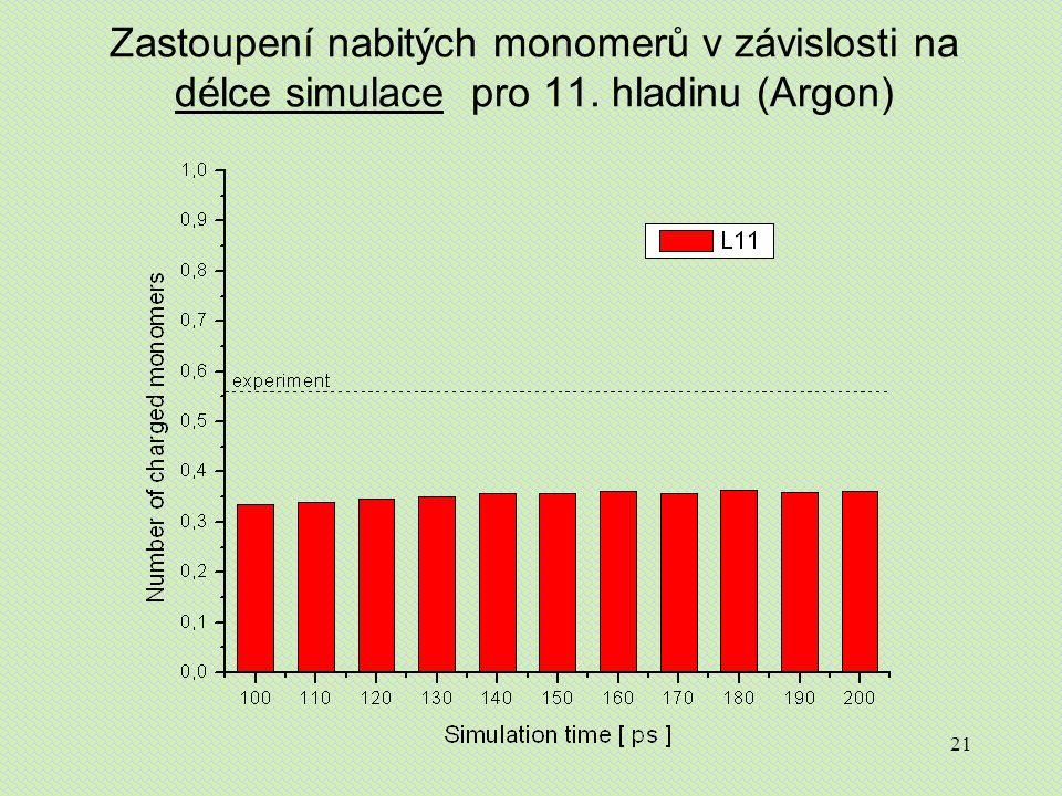 21 Zastoupení nabitých monomerů v závislosti na délce simulace pro 11. hladinu (Argon)