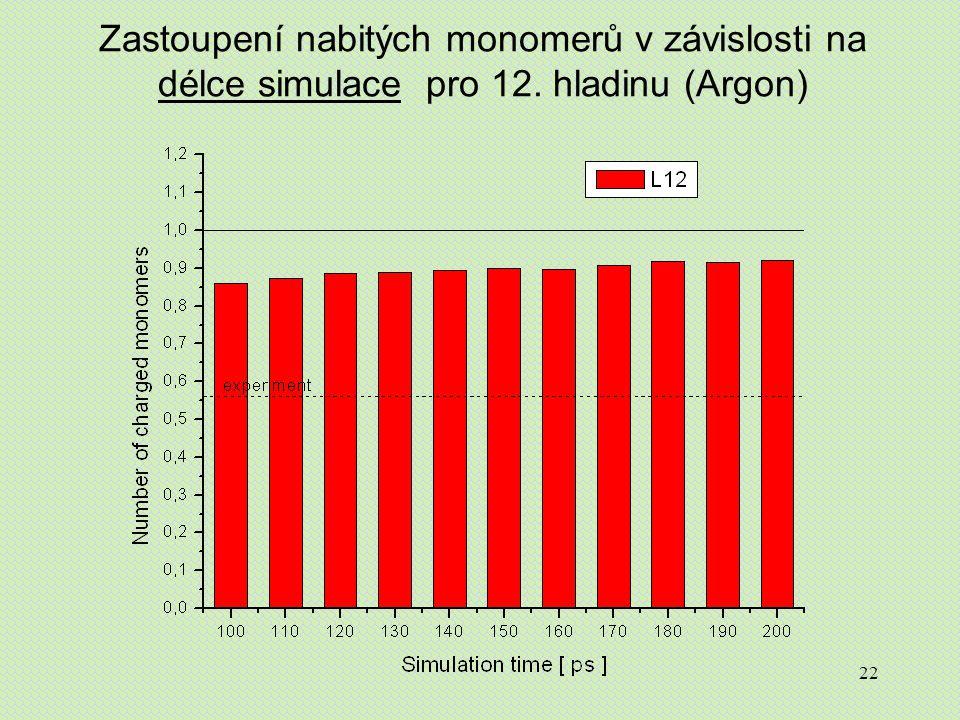 22 Zastoupení nabitých monomerů v závislosti na délce simulace pro 12. hladinu (Argon)