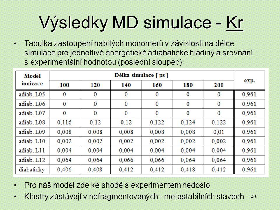 23 Výsledky MD simulace - Kr Tabulka zastoupení nabitých monomerů v závislosti na délce simulace pro jednotlivé energetické adiabatické hladiny a srovnání s experimentální hodnotou (poslední sloupec): Pro náš model zde ke shodě s experimentem nedošlo Klastry zůstávají v nefragmentovaných - metastabilních stavech