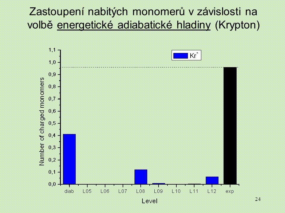 24 Zastoupení nabitých monomerů v závislosti na volbě energetické adiabatické hladiny (Krypton)