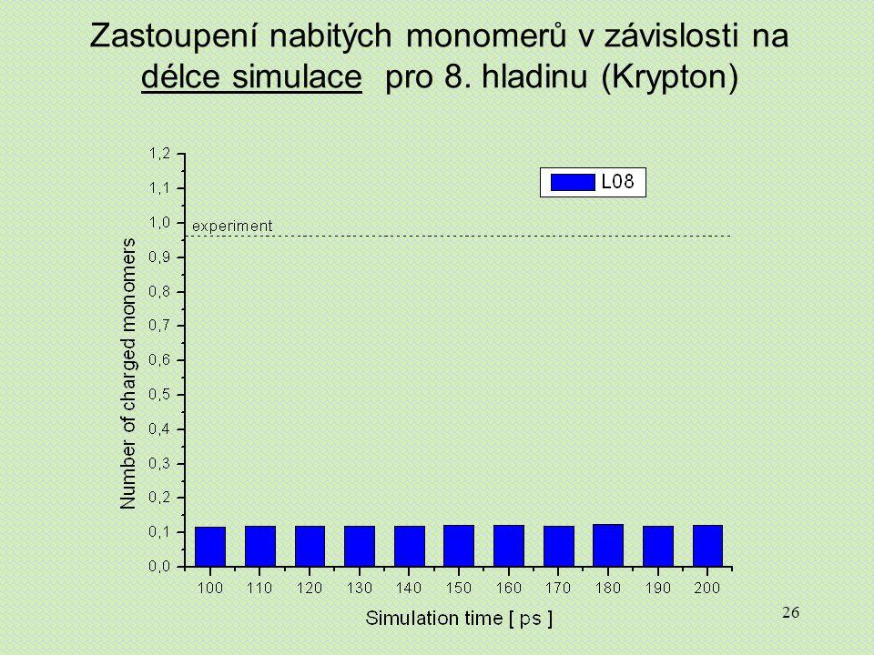 26 Zastoupení nabitých monomerů v závislosti na délce simulace pro 8. hladinu (Krypton)