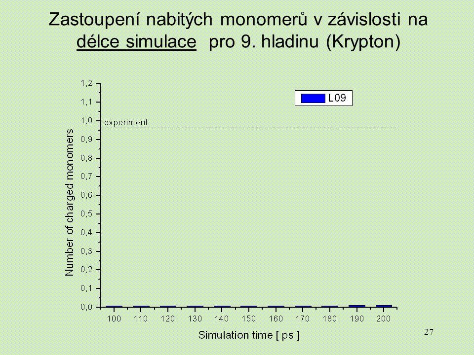 27 Zastoupení nabitých monomerů v závislosti na délce simulace pro 9. hladinu (Krypton)