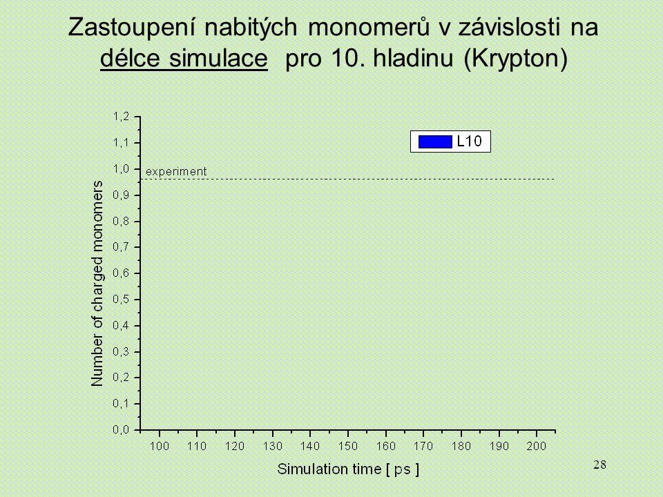 28 Zastoupení nabitých monomerů v závislosti na délce simulace pro 10. hladinu (Krypton)