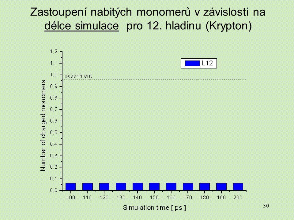 30 Zastoupení nabitých monomerů v závislosti na délce simulace pro 12. hladinu (Krypton)