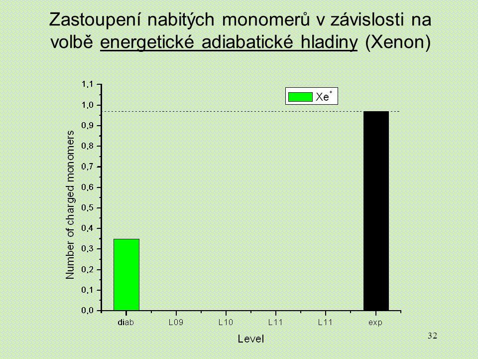 32 Zastoupení nabitých monomerů v závislosti na volbě energetické adiabatické hladiny (Xenon)