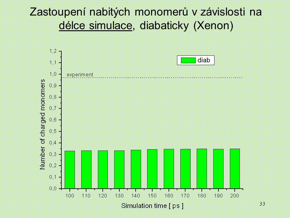 33 Zastoupení nabitých monomerů v závislosti na délce simulace, diabaticky (Xenon)