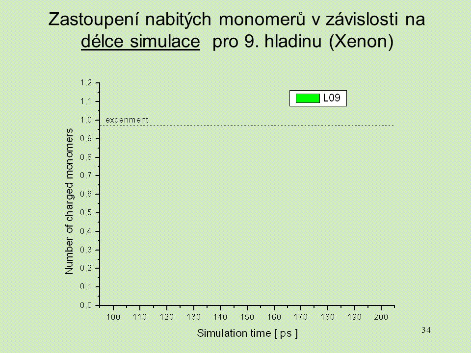34 Zastoupení nabitých monomerů v závislosti na délce simulace pro 9. hladinu (Xenon)