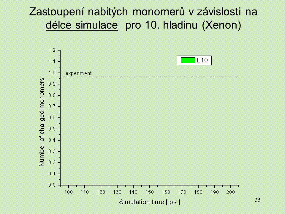 35 Zastoupení nabitých monomerů v závislosti na délce simulace pro 10. hladinu (Xenon)