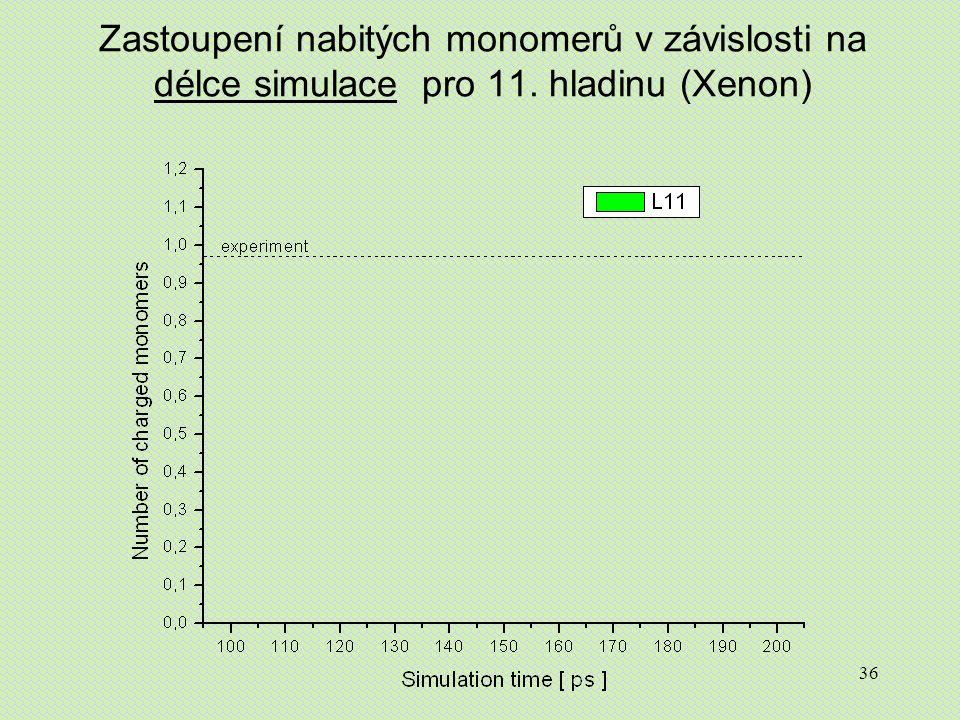 36 Zastoupení nabitých monomerů v závislosti na délce simulace pro 11. hladinu (Xenon)
