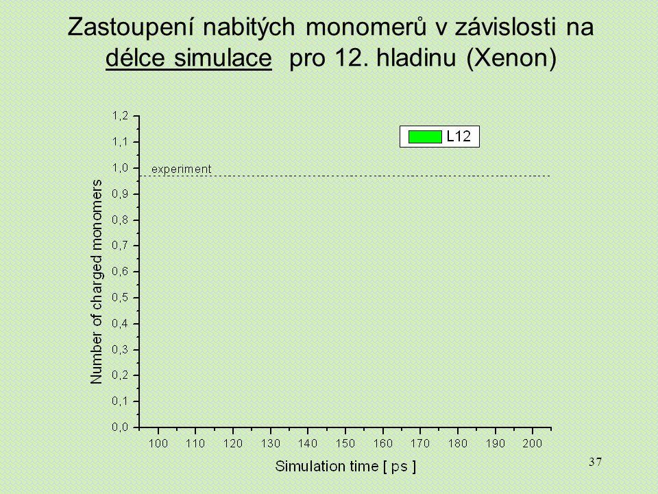37 Zastoupení nabitých monomerů v závislosti na délce simulace pro 12. hladinu (Xenon)