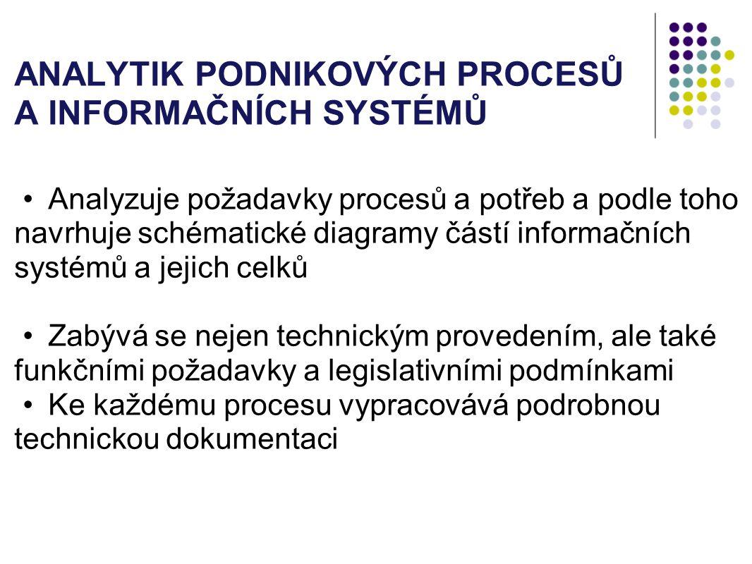 ANALYTIK PODNIKOVÝCH PROCESŮ A INFORMAČNÍCH SYSTÉMŮ Analyzuje požadavky procesů a potřeb a podle toho navrhuje schématické diagramy částí informačních systémů a jejich celků Zabývá se nejen technickým provedením, ale také funkčními požadavky a legislativními podmínkami Ke každému procesu vypracovává podrobnou technickou dokumentaci