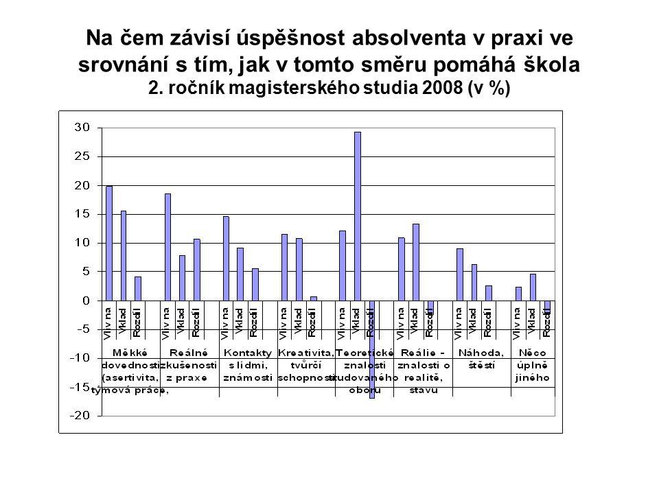 Na čem závisí úspěšnost absolventa v praxi ve srovnání s tím, jak v tomto směru pomáhá škola 2. ročník magisterského studia 2008 (v %)