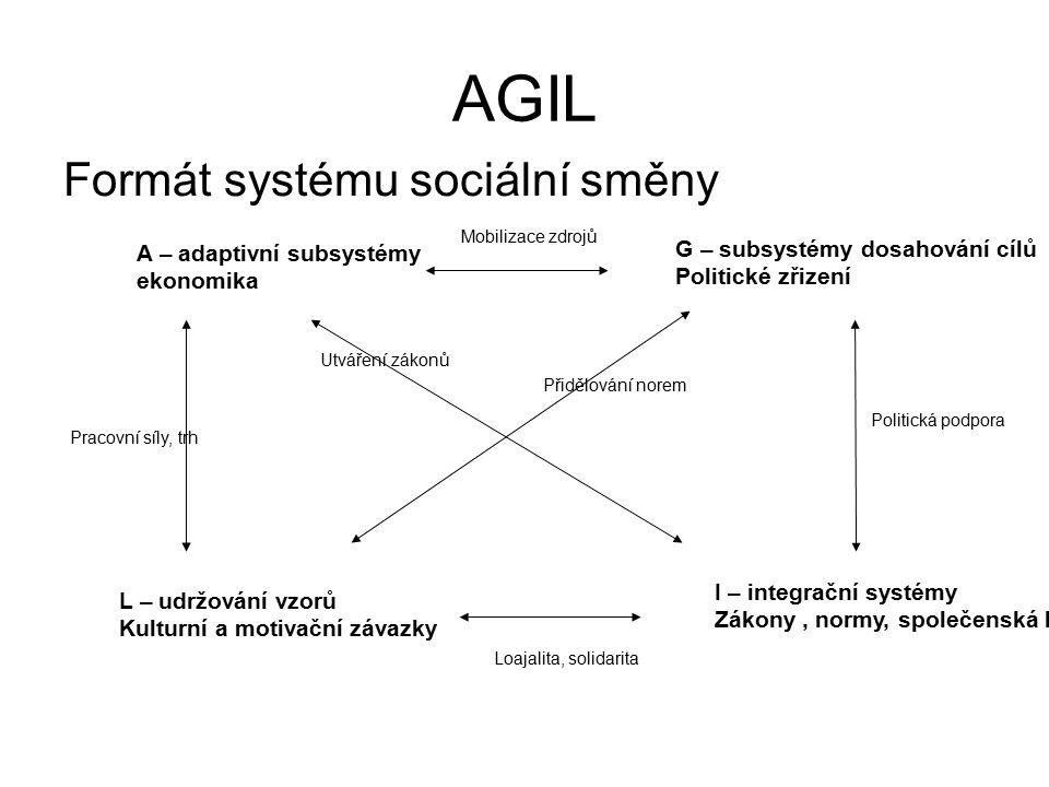 AGIL Formát systému sociální směny A – adaptivní subsystémy ekonomika G – subsystémy dosahování cílů Politické zřizení L – udržování vzorů Kulturní a