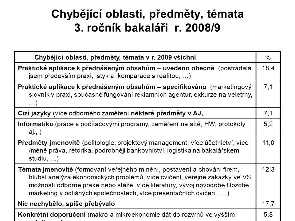 Chybějící oblasti, předměty, témata 3. ročník bakaláři r. 2008/9 Chybějící oblasti, předměty, témata v r. 2009 všichni% Praktické aplikace k přednášen