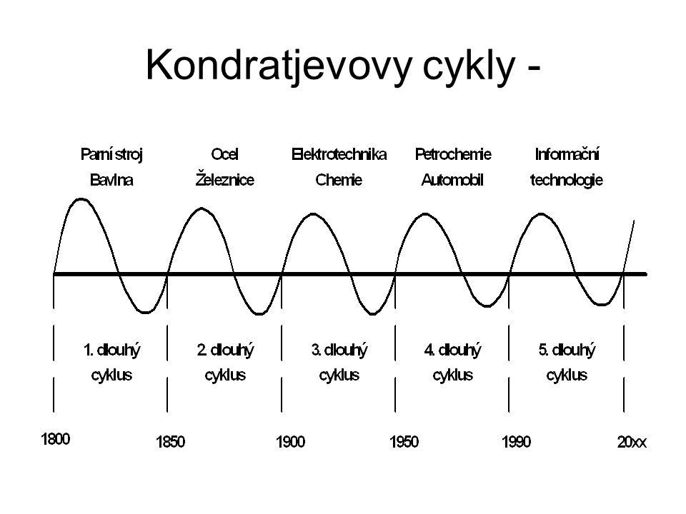 Kondratjevovy cykly -
