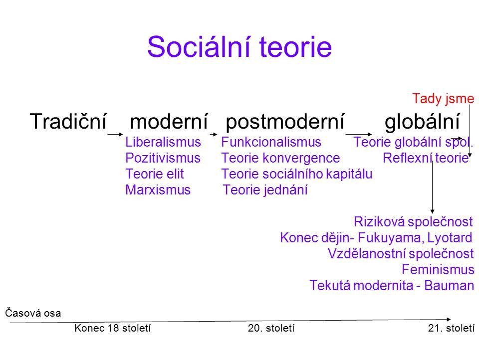 Sociální teorie Tady jsme Tradiční moderní postmoderní globální LiberalismusFunkcionalismus Teorie globální spol. PozitivismusTeorie konvergence Refle