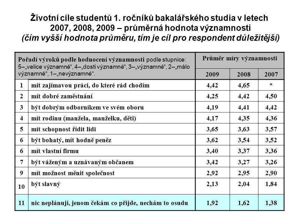 Životní cíle studentů 1. ročníků bakalářského studia v letech 2007, 2008, 2009 – průměrná hodnota významnosti (čím vyšší hodnota průměru, tím je cíl p