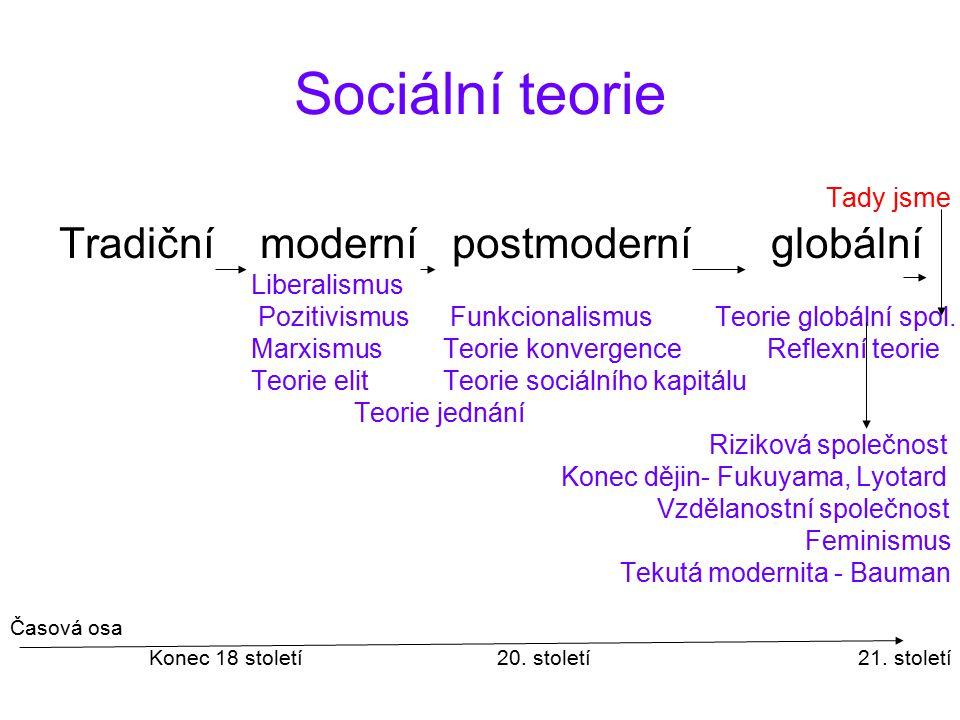 Sociální teorie Tady jsme Tradiční moderní postmoderní globální Liberalismus Pozitivismus Funkcionalismus Teorie globální spol. MarxismusTeorie konver