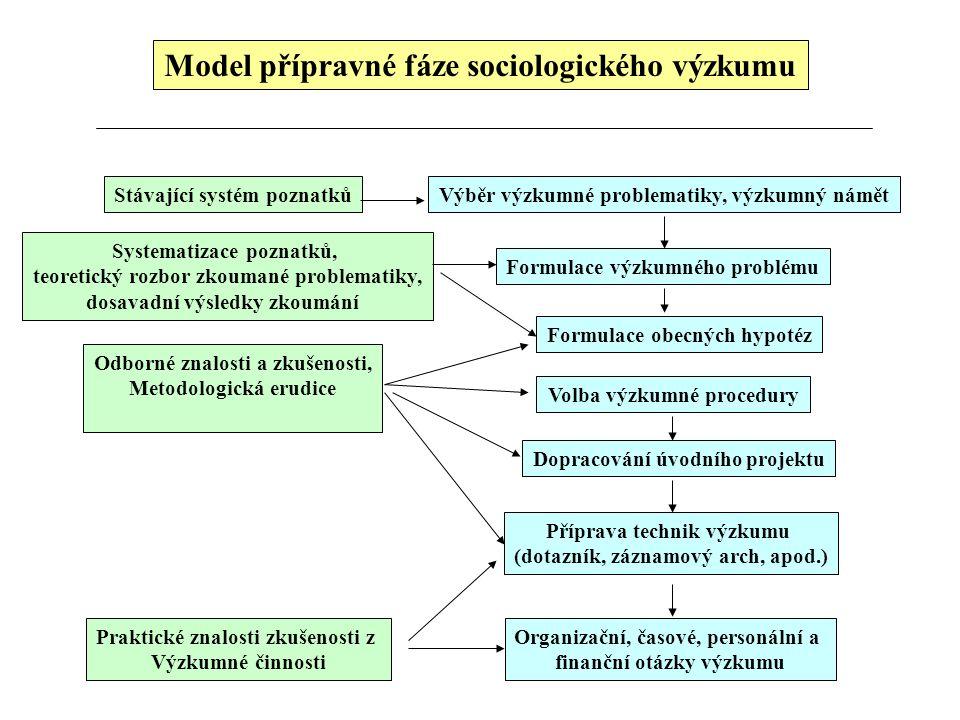 Model přípravné fáze sociologického výzkumu Výběr výzkumné problematiky, výzkumný námět Formulace výzkumného problému Volba výzkumné procedury Dopraco