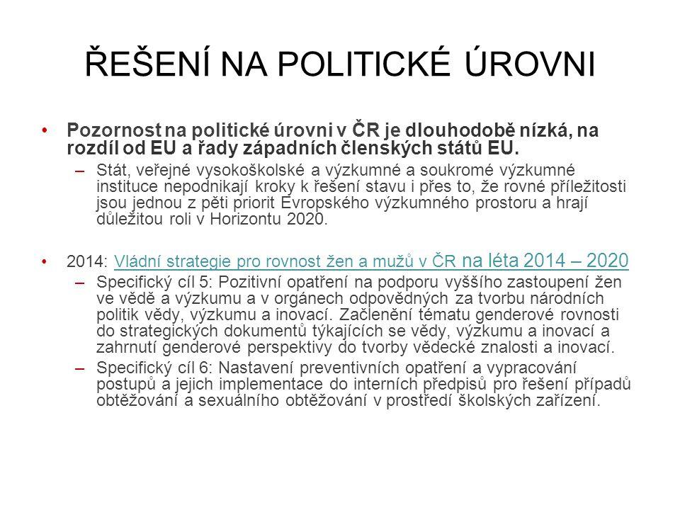 ŘEŠENÍ NA POLITICKÉ ÚROVNI Pozornost na politické úrovni v ČR je dlouhodobě nízká, na rozdíl od EU a řady západních členských států EU.