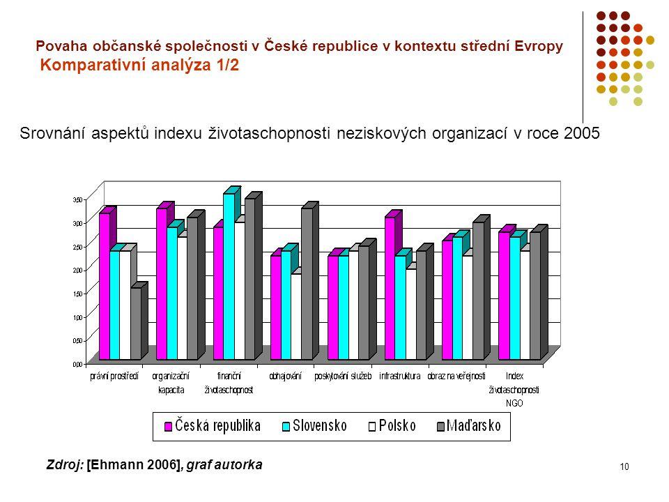 10 Povaha občanské společnosti v České republice v kontextu střední Evropy Komparativní analýza 1/2 Srovnání aspektů indexu životaschopnosti neziskových organizací v roce 2005 Zdroj: [Ehmann 2006], graf autorka