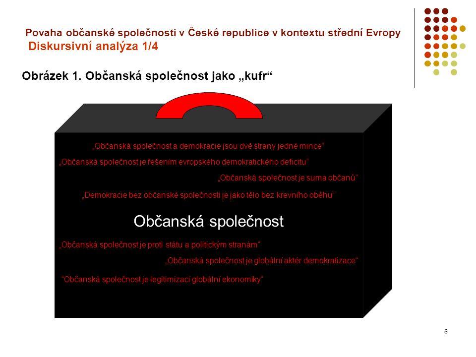 6 Povaha občanské společnosti v České republice v kontextu střední Evropy Diskursivní analýza 1/4 Obrázek 1.