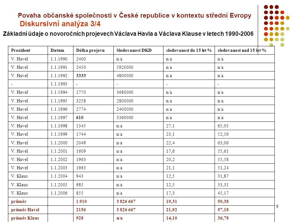8 Povaha občanské společnosti v České republice v kontextu střední Evropy Diskursivní analýza 3/4 PrezidentDatumDélka projevuSledovanost DKDsledovanost do 15 let %sledovanost nad 15 let % V.